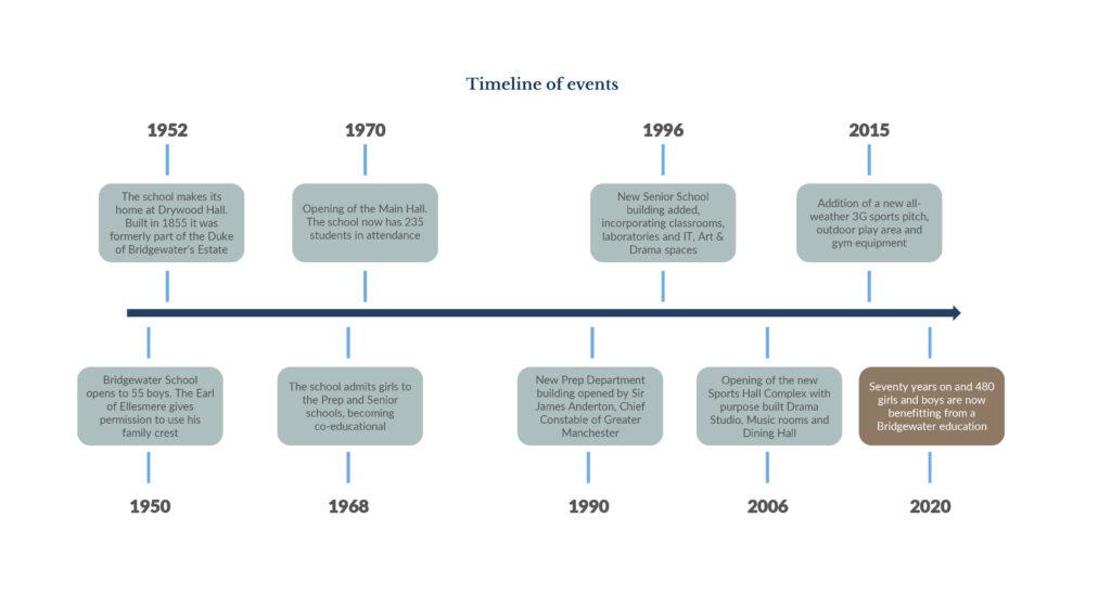 Bridgewater School History Timeline